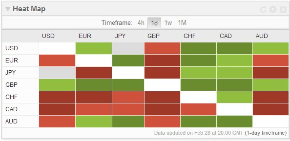 Currencies Performance