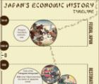 Japan's history timeline