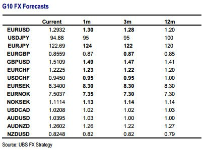 Fx options ubs