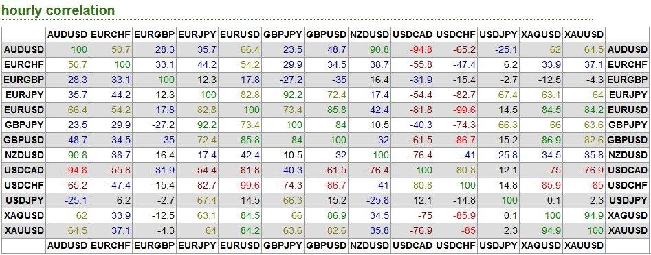 Correlaciones divisas forex