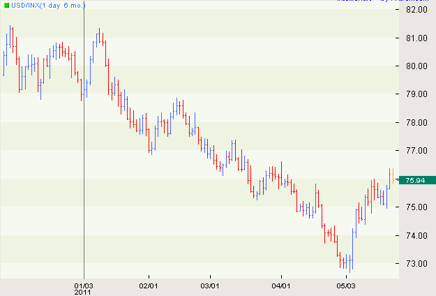 Forex cotizaciones de monedas en tiempo real avanzado
