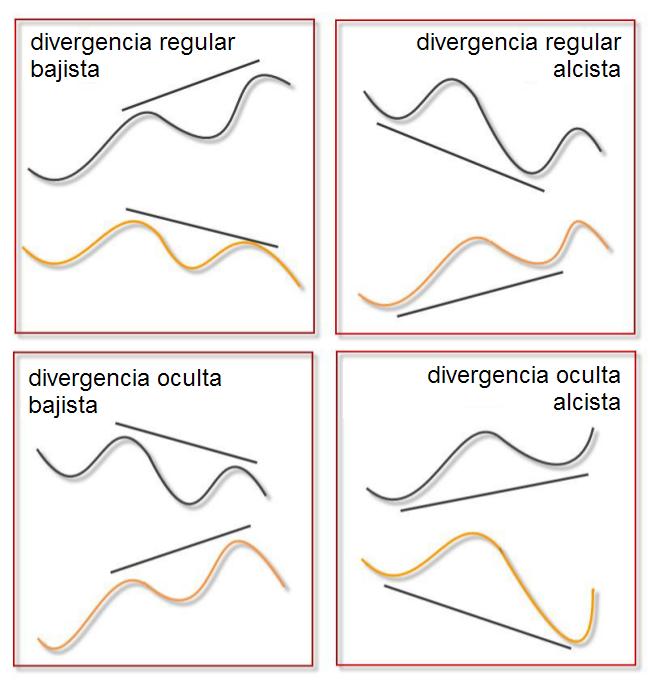 Indicador de divergencias forex