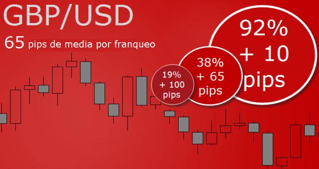 Principales pares de divisas negociadas en el forex