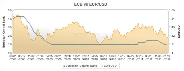 ECB vs EURUSD