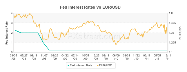 FED vs EURUSD