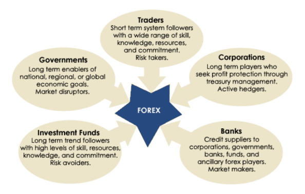 The six forces of forex