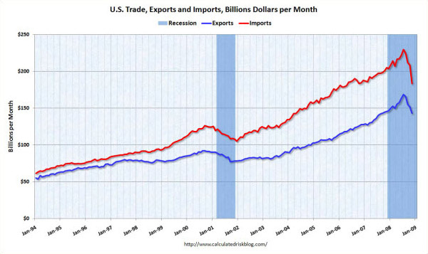 US Trade Balance