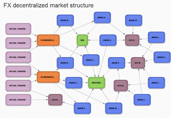 FX Decentralized market structure