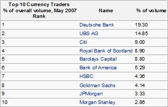 top 10 currency traders