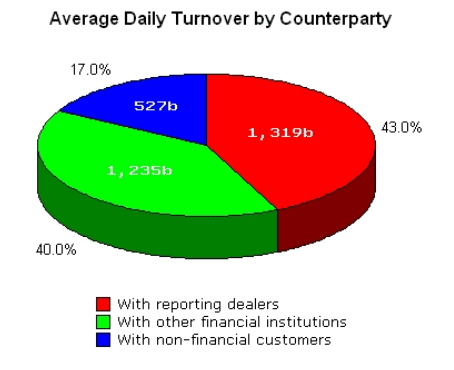 Avereage daily turnover