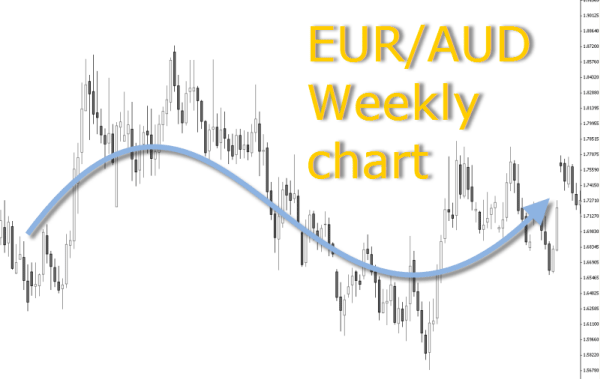 EUR/AUD weekly chart