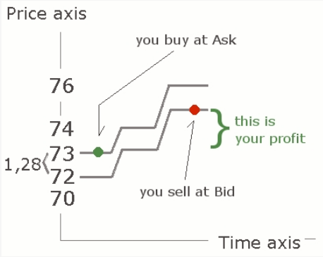 What is bid price in forex