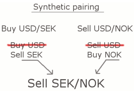 Forex buy and sell meaning