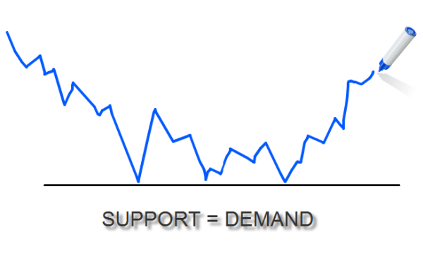 Support=Demand