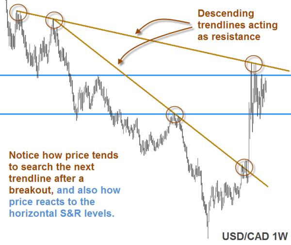 USD/CAD 1W