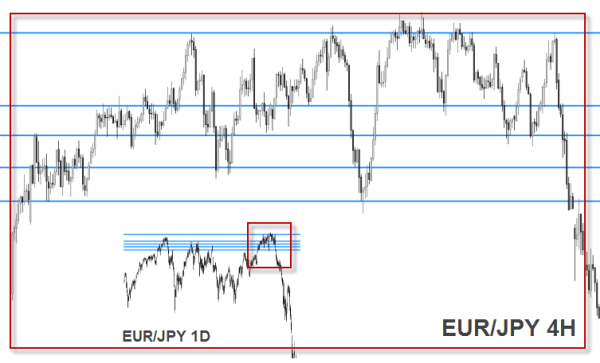 EUR/JPY 4H