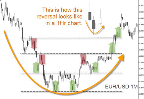 EUR/USD 1M