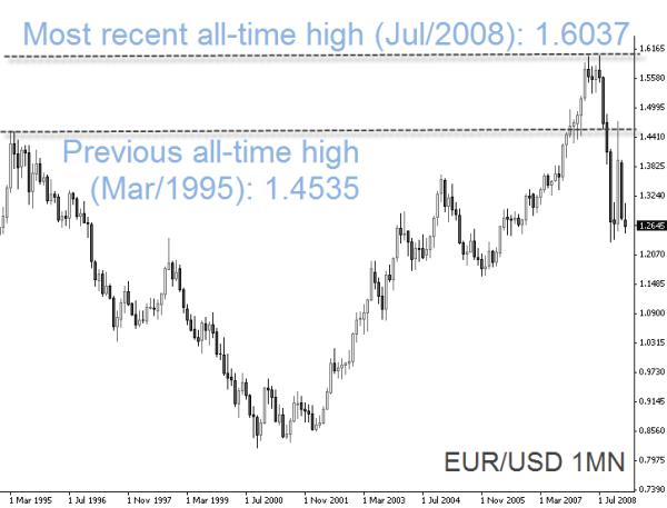 EUR/USD 1MN