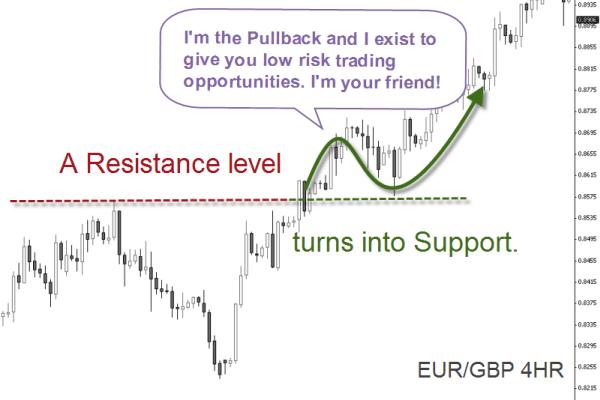 EUR/GBP 4HR