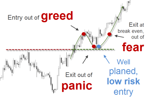 Low risk forex trading strategy