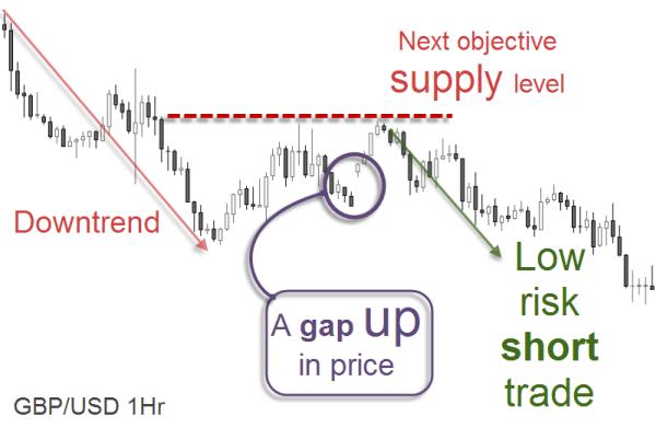 GBP/USD 1Hr