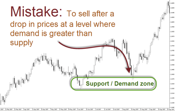Optimal trading strategy and supply/demand dynamics