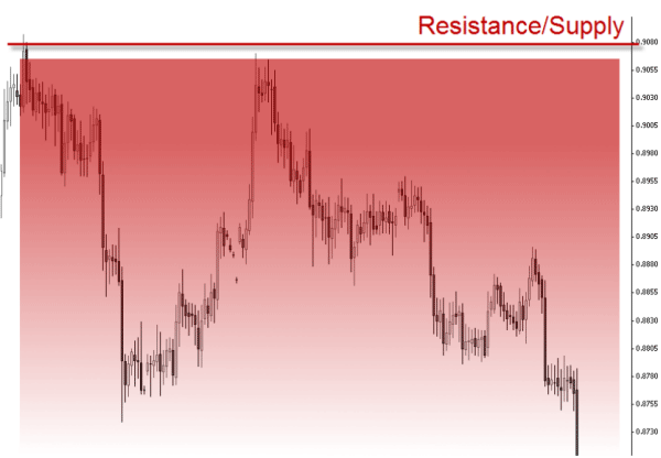 Resistance/Supply