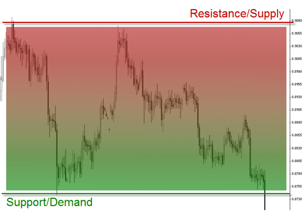 Resistance/Supply-Support/Demand