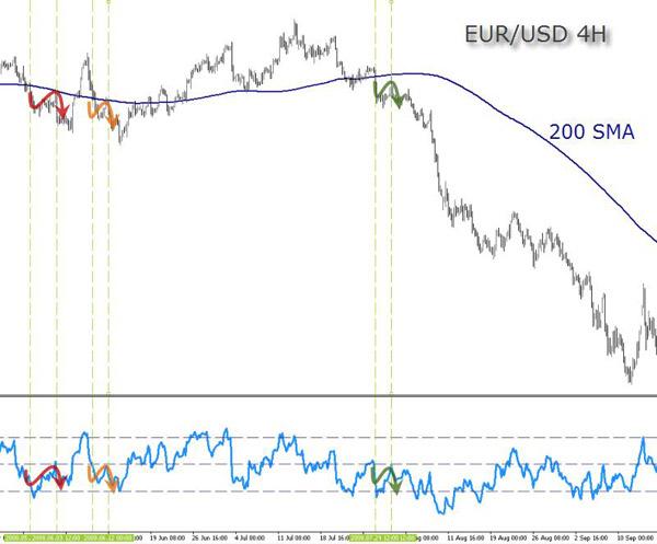 EUR(USD