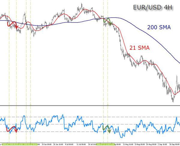 EUR(USD