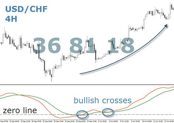 USD/CHF Zeroline