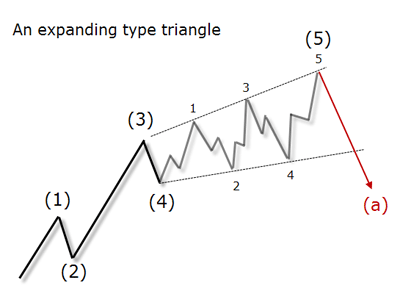 expanding triangle