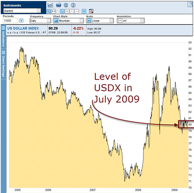 usdx 2009