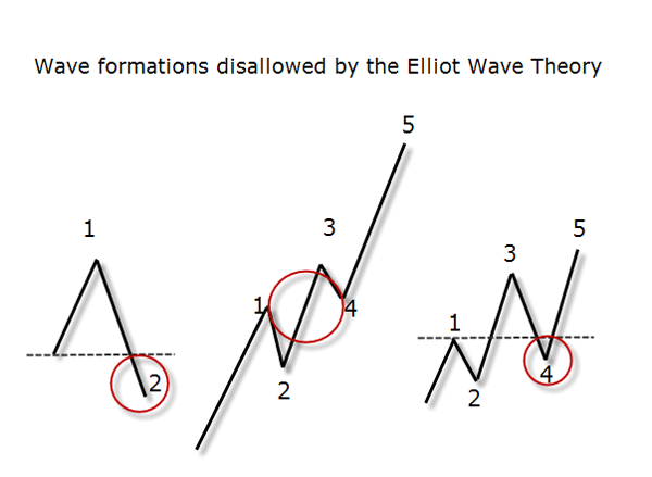 waves elliot theory