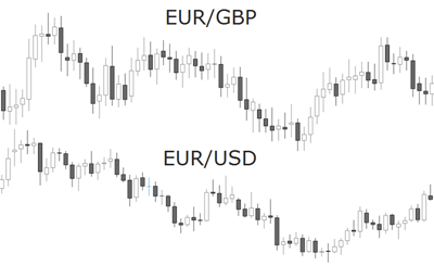 EUR GBP USD