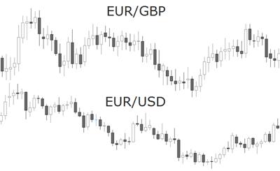 EUR GBP USD