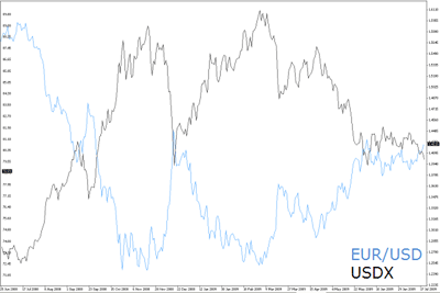 EUR USD