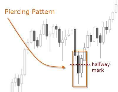 piercing pattern