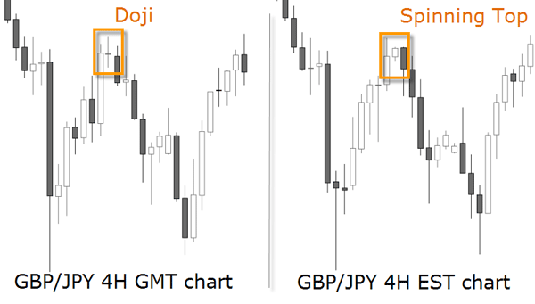 doji spinning top