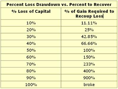 Percent Loss/Recover