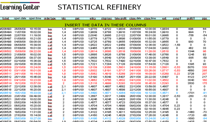 Statistical Refinery
