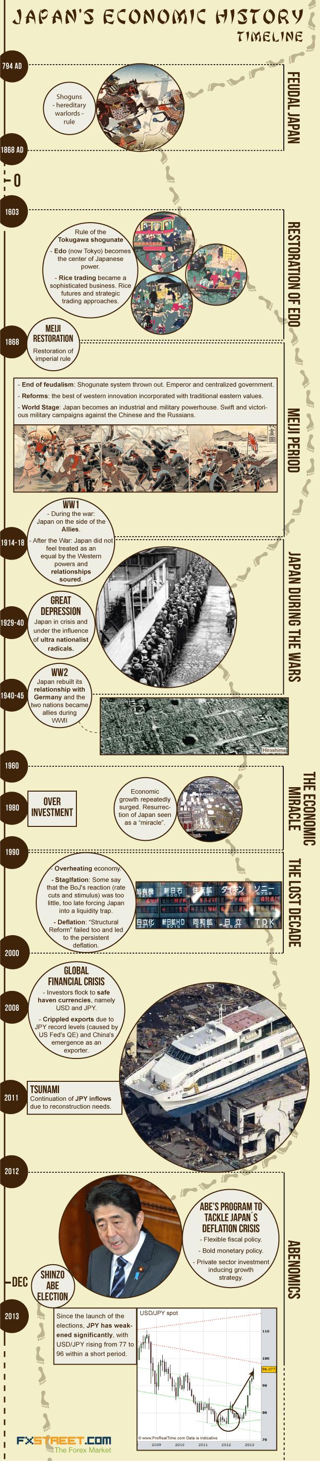 japan's economic history timeline