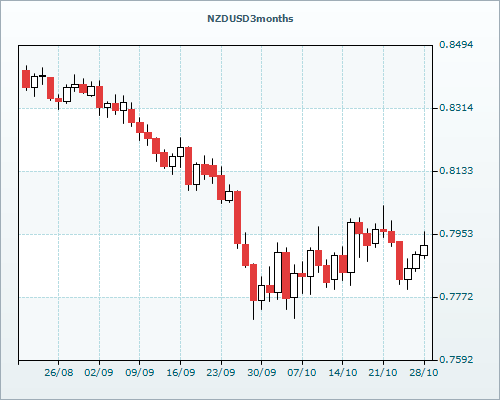 trading nachrichten