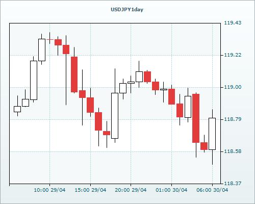Рост доллара США сохраняется после заседания FOMC