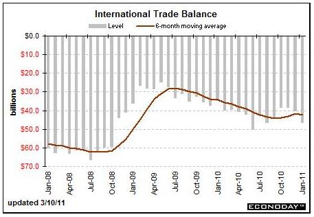 Comercio global y mercado de divisas